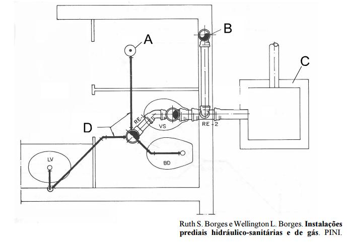 Amado Exercício de fixação: Componentes de um Sistema de Esgoto RU33